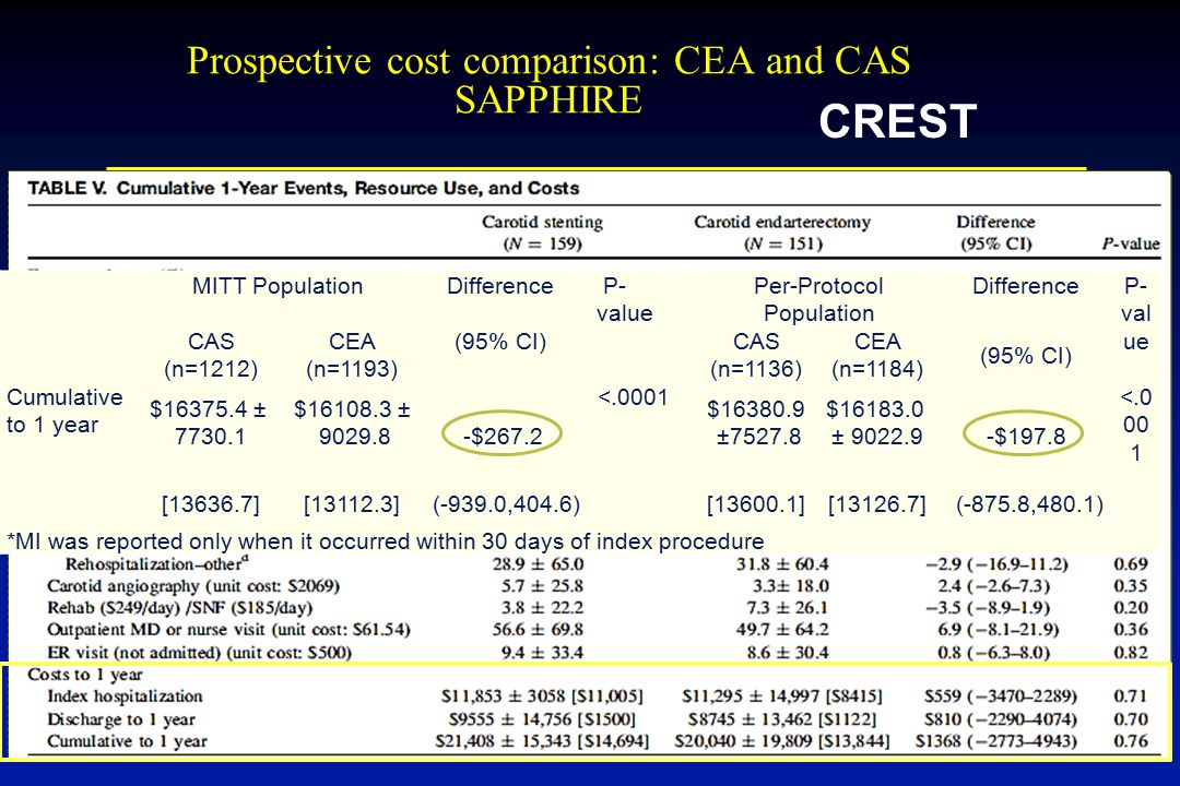 Prospective cost comparison: CEA and CAS SAPPHIRE