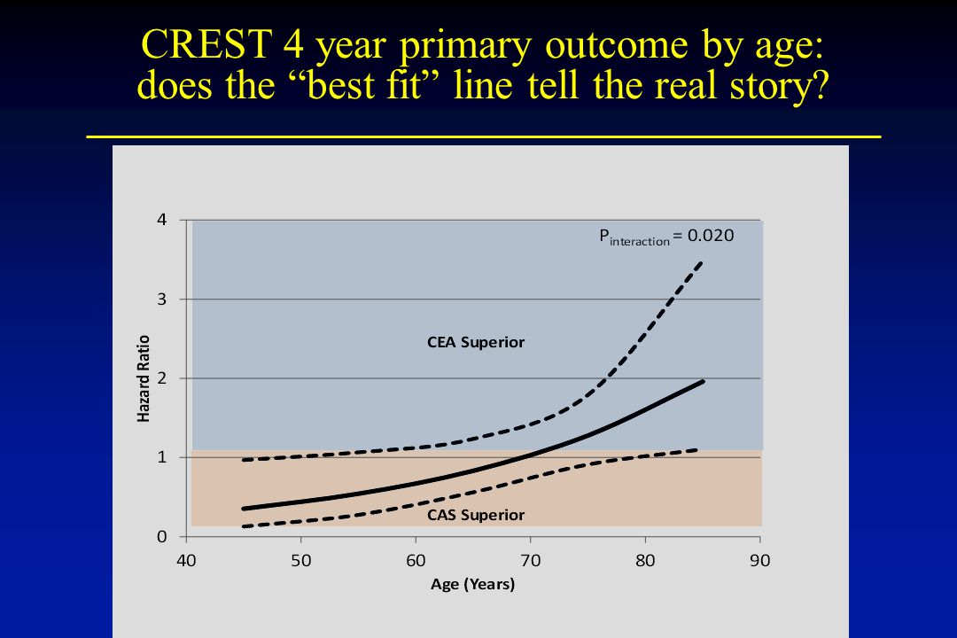 CREST 4 year primary outcome by age: does the best fit line tell the real story