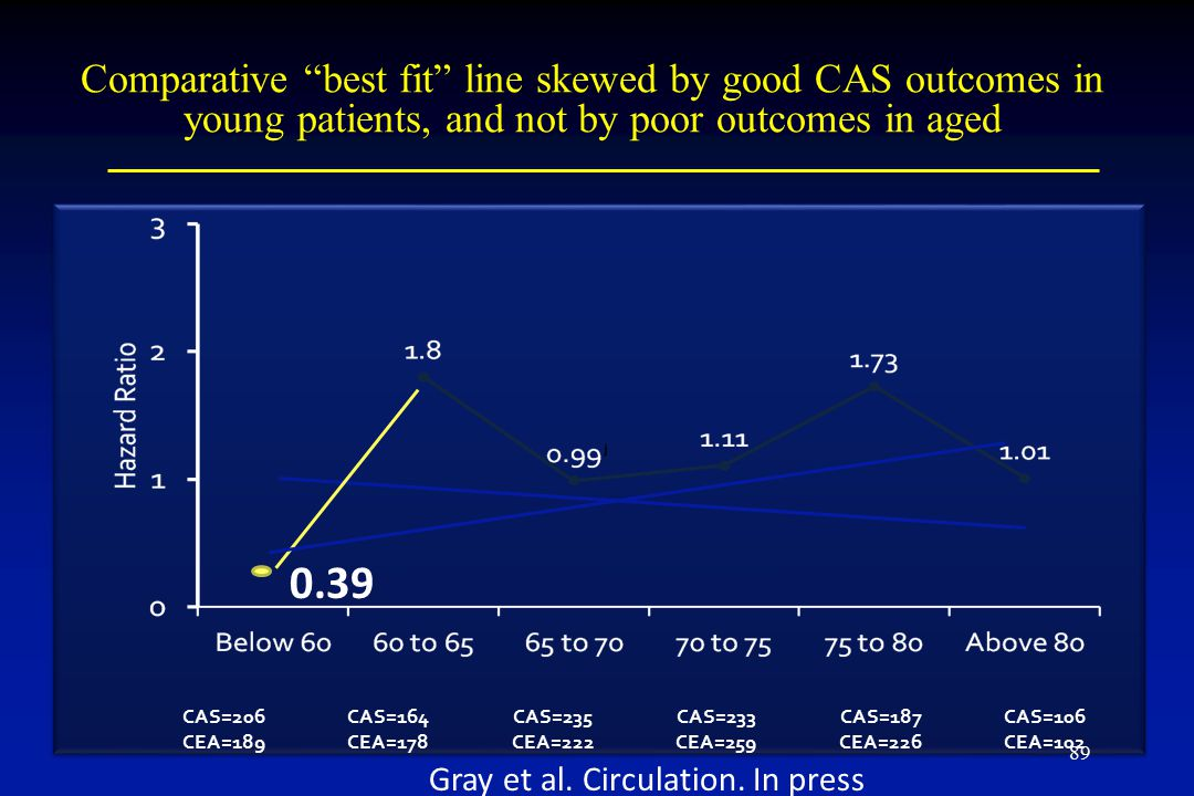 Comparative best fit line skewed by good CAS outcomes in young patients, and not by poor outcomes in aged