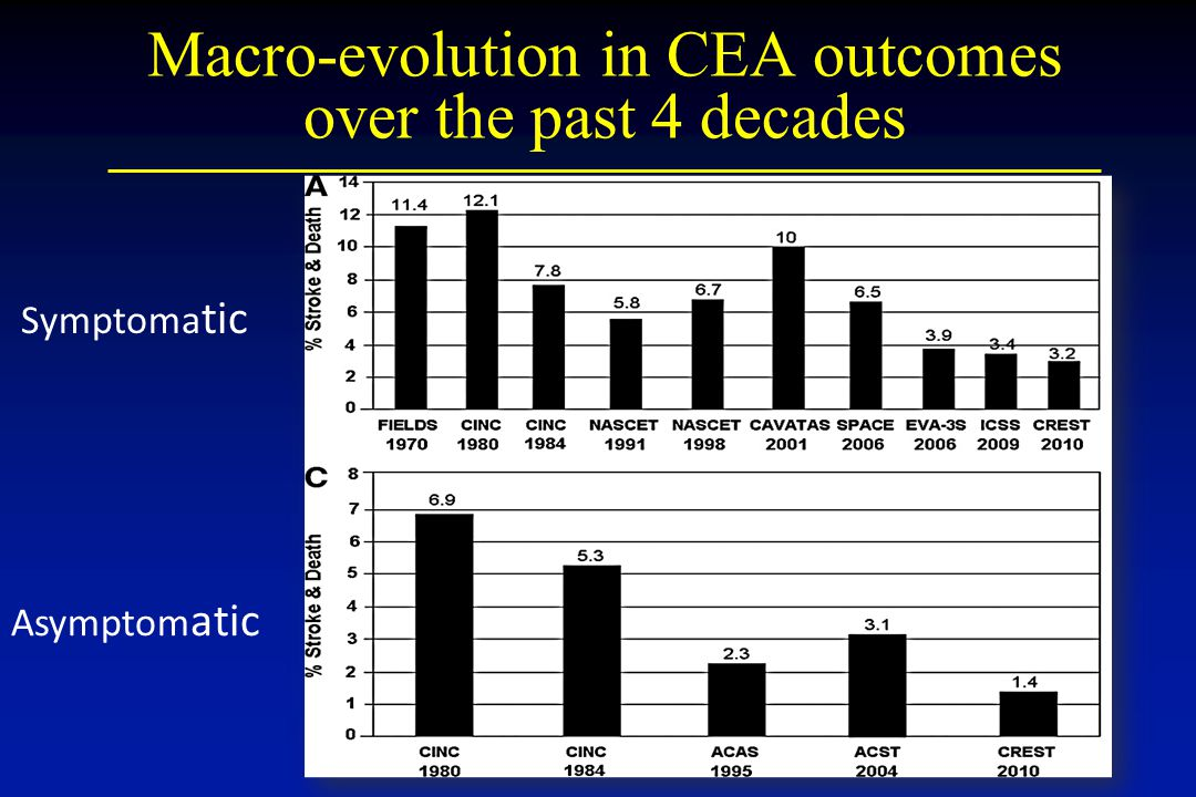 Macro-evolution in CEA outcomes over the past 4 decades
