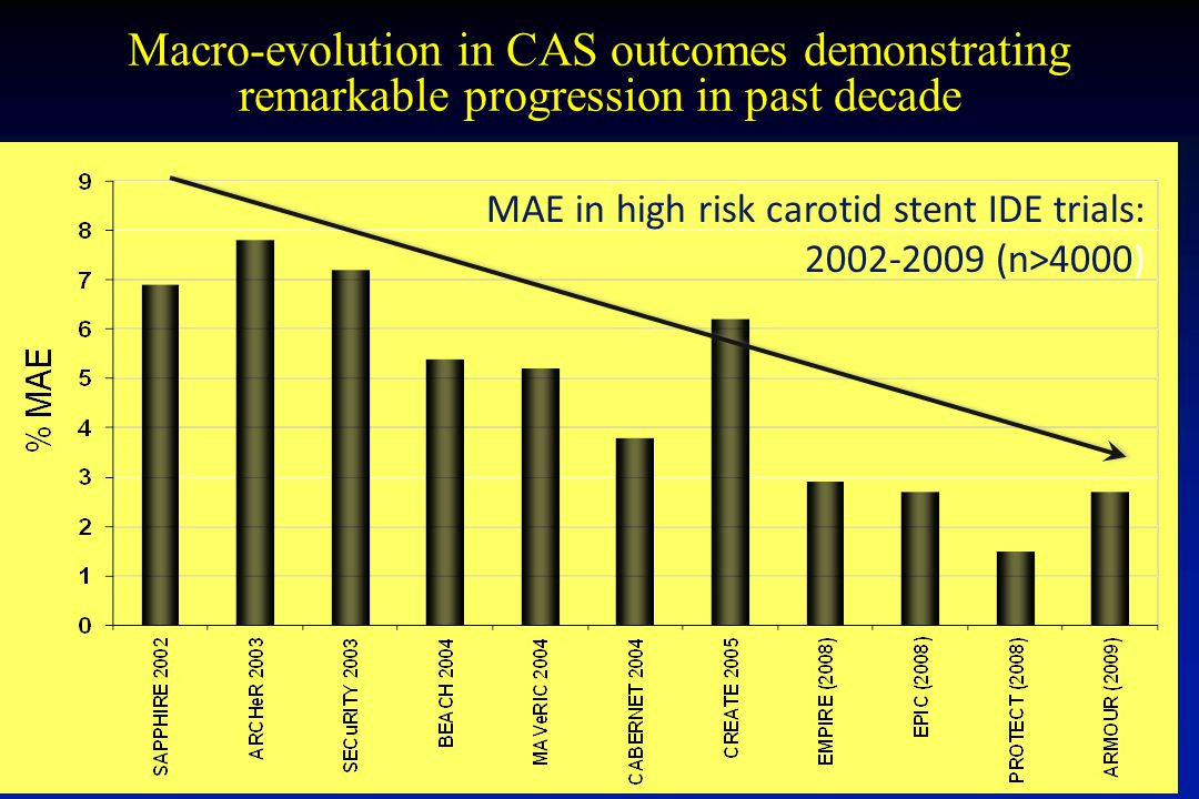 Macro-evolution in CAS outcomes demonstrating remarkable progression in past decade