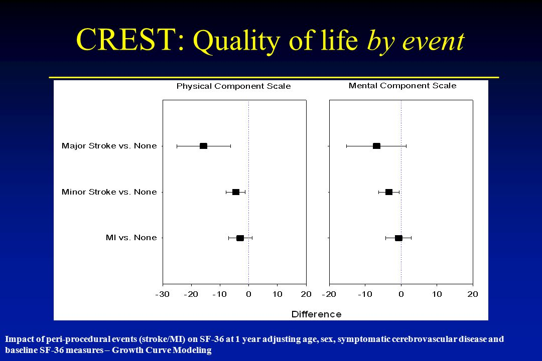 CREST: Quality of life by event
