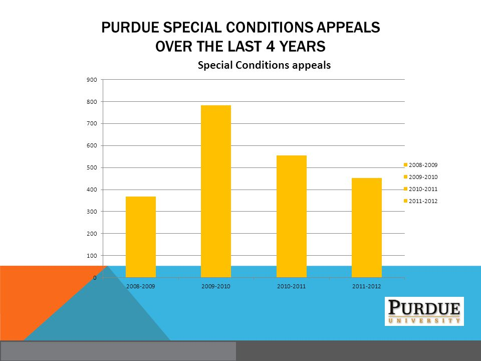 Purdue Special Conditions Appeals over the last 4 years