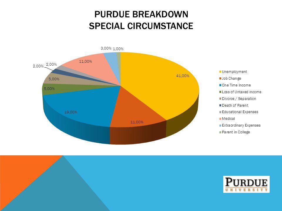 Purdue Breakdown Special Circumstance