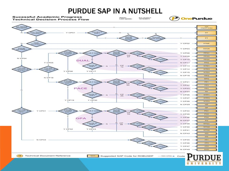 Purdue SAP in a Nutshell