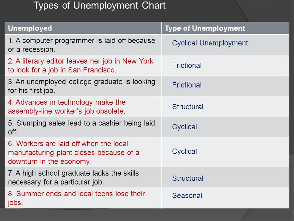 Types of Unemployment Chart