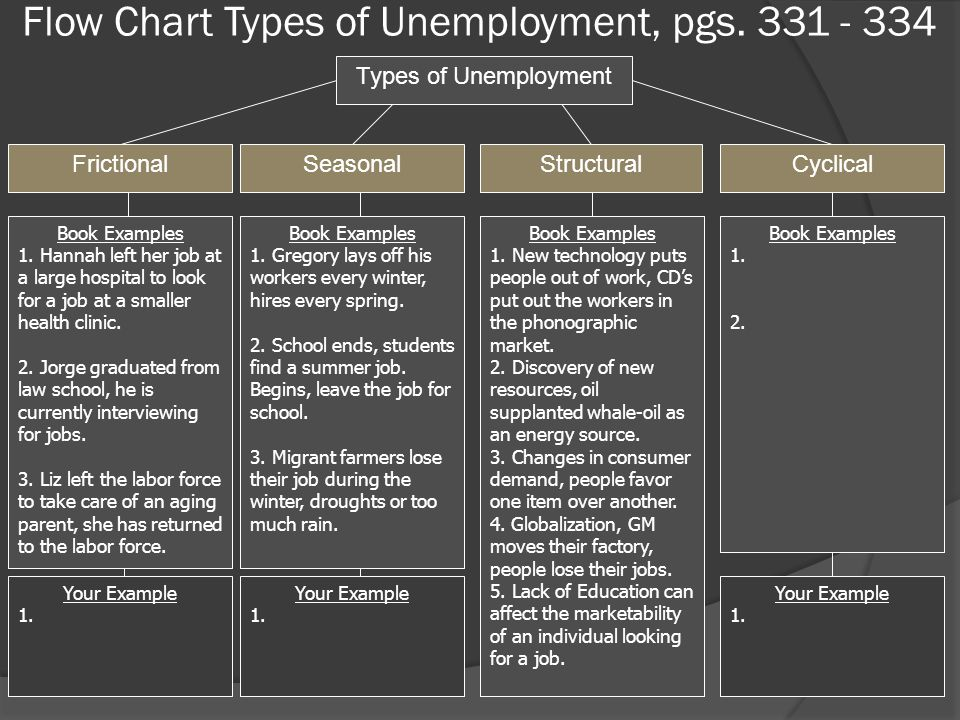 Flow Chart Types of Unemployment, pgs. 331 - 334