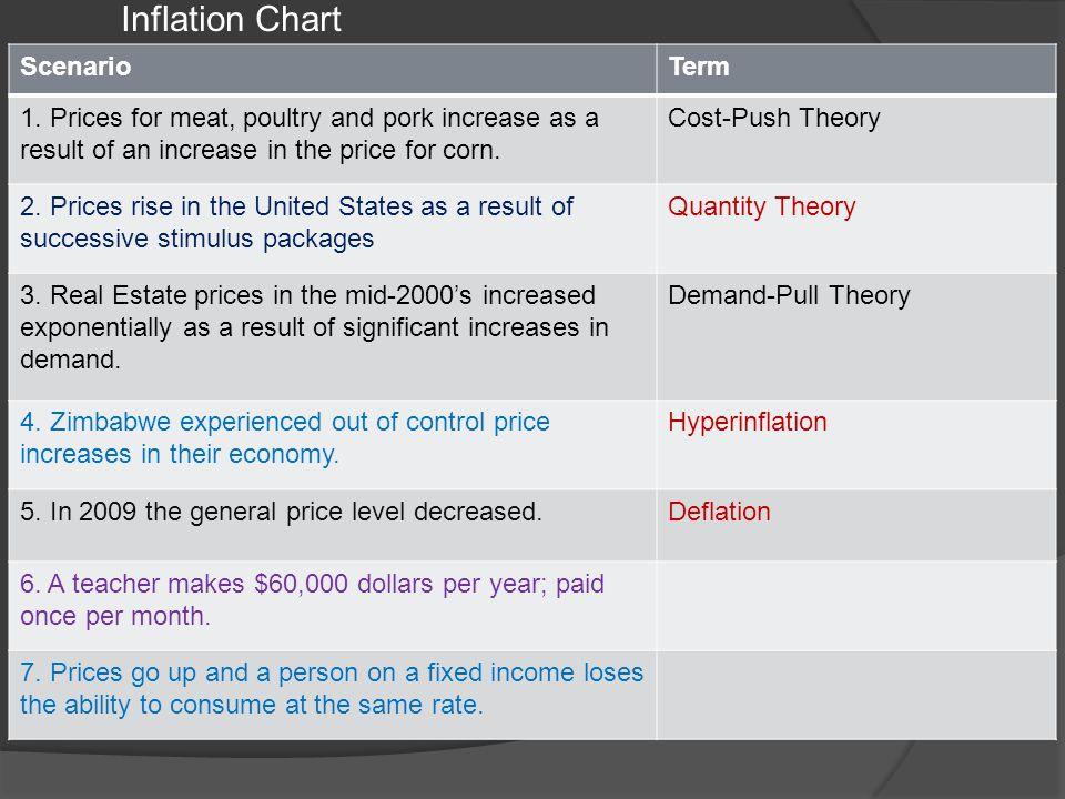 Inflation Chart Scenario Term