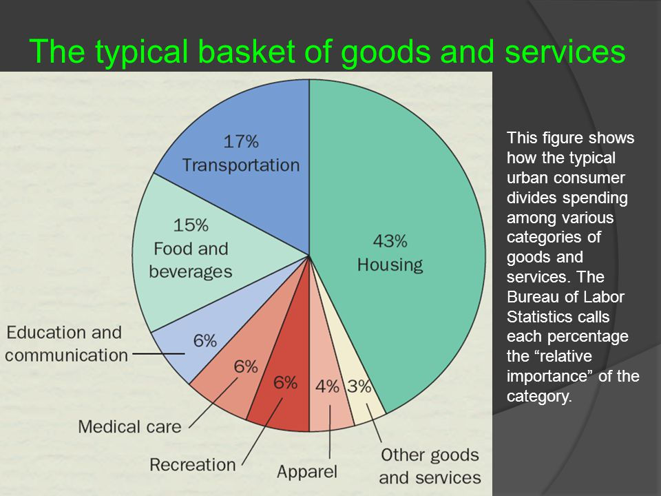 The typical basket of goods and services