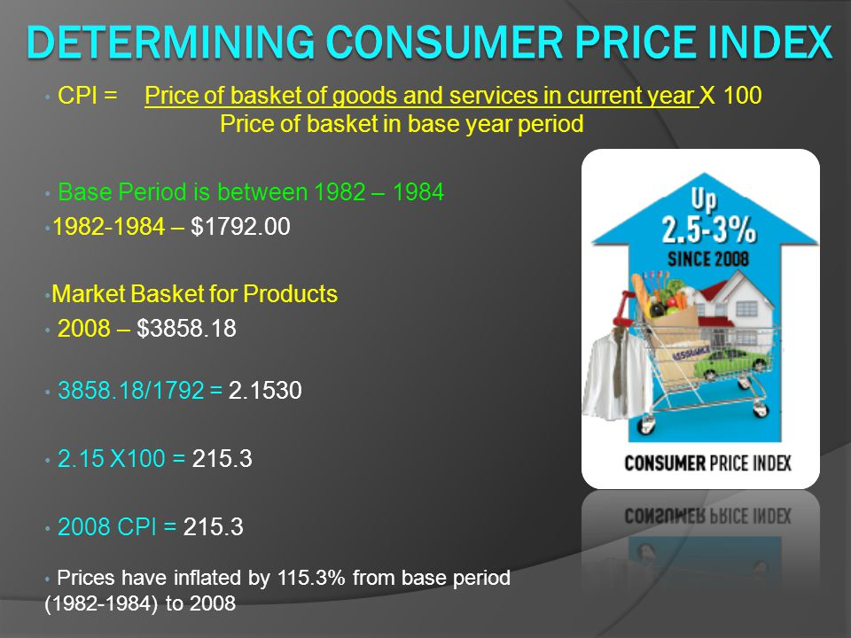 Determining Consumer Price Index