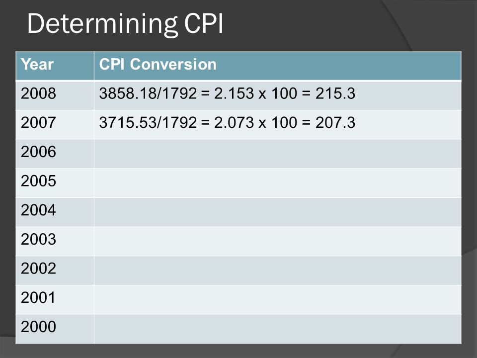 Determining CPI Year CPI Conversion 2008