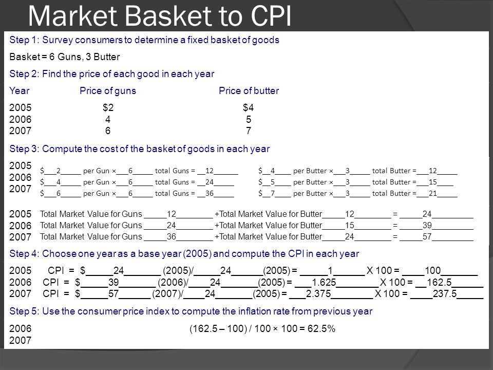 Market Basket to CPI Step 1: Survey consumers to determine a fixed basket of goods. Basket = 6 Guns, 3 Butter.