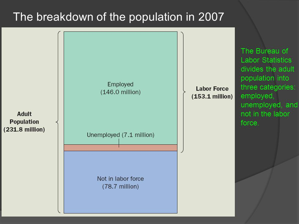 The breakdown of the population in 2007