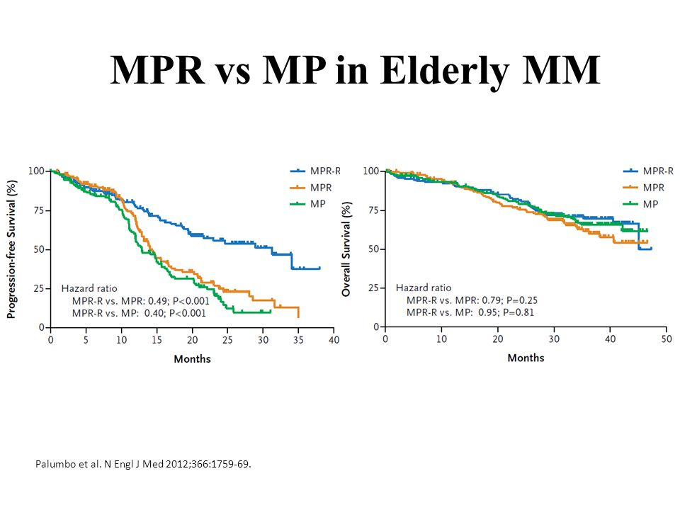 MPR vs MP in Elderly MM Palumbo et al. N Engl J Med 2012;366:1759-69.