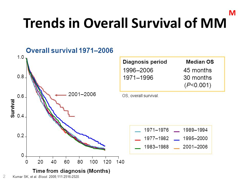 Trends in Overall Survival of MM