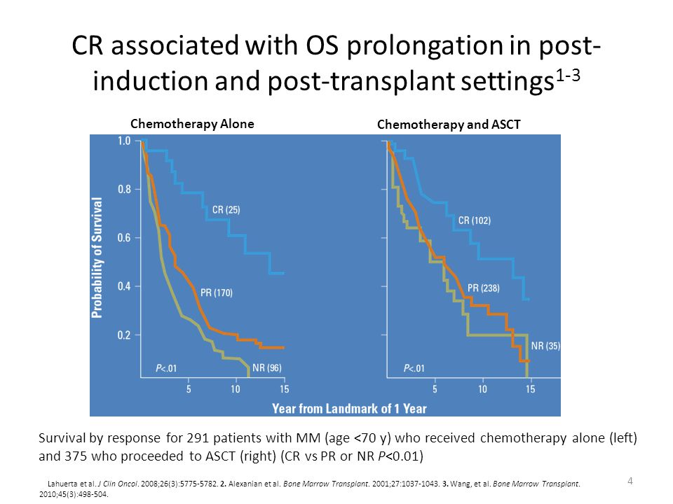 CR associated with OS prolongation in post-induction and post-transplant settings1-3