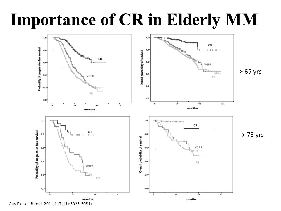Importance of CR in Elderly MM