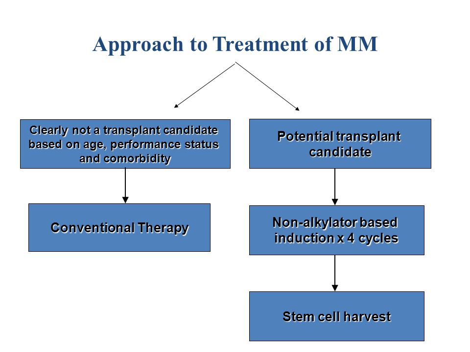 Approach to Treatment of MM