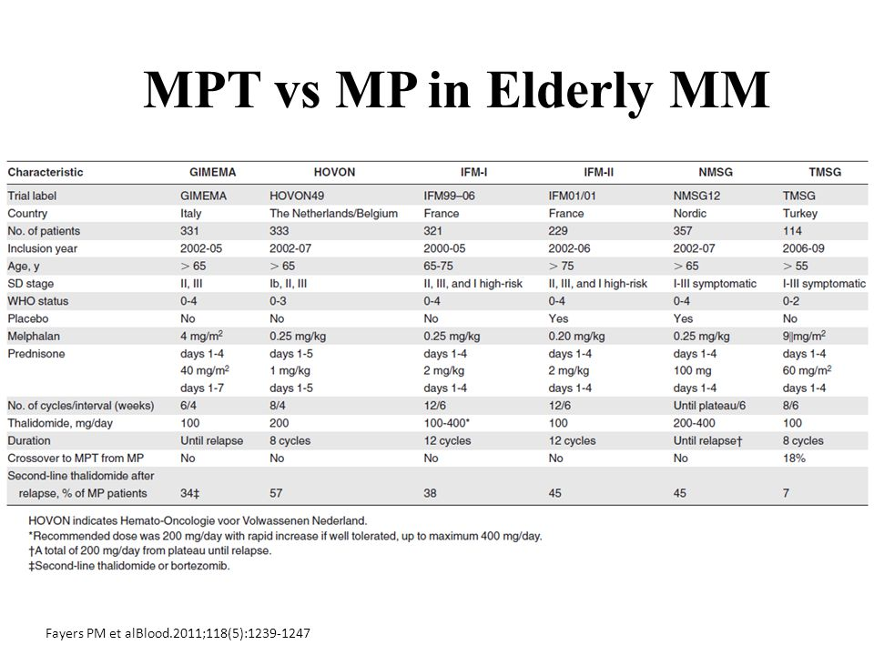 MPT vs MP in Elderly MM Fayers PM et alBlood.2011;118(5):1239-1247