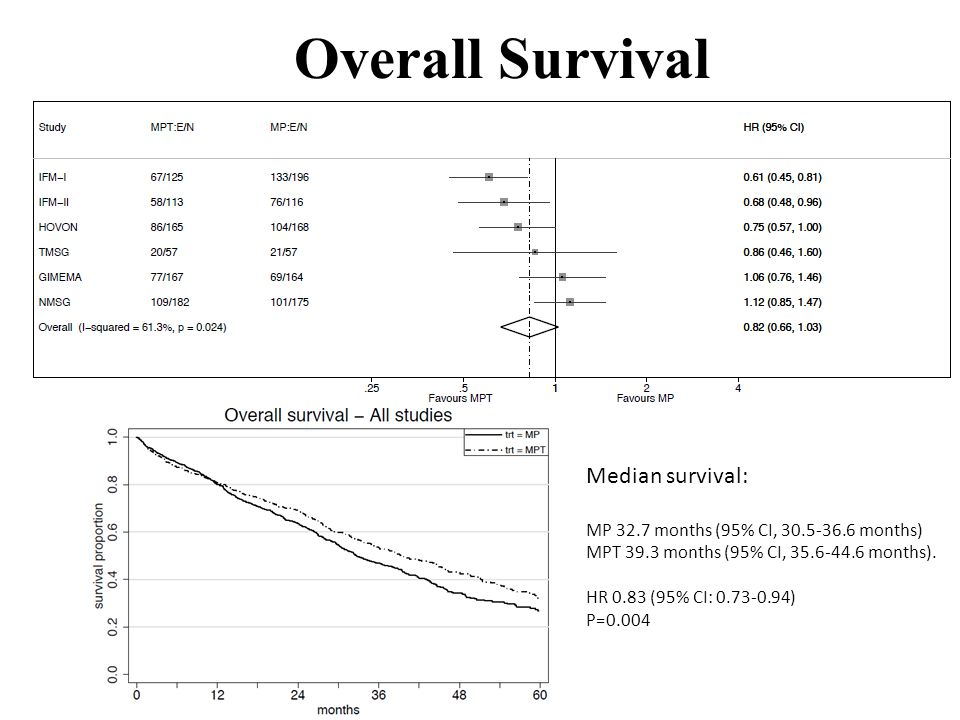 Overall Survival Median survival: