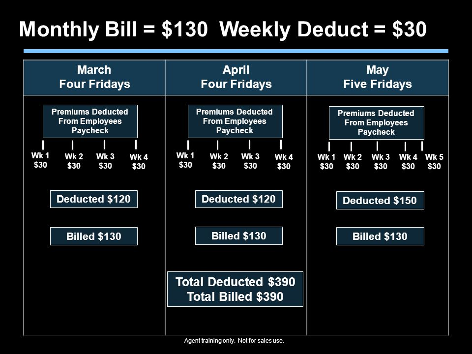 Monthly Bill = $130 Weekly Deduct = $30