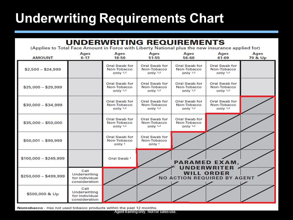 Underwriting Requirements Chart