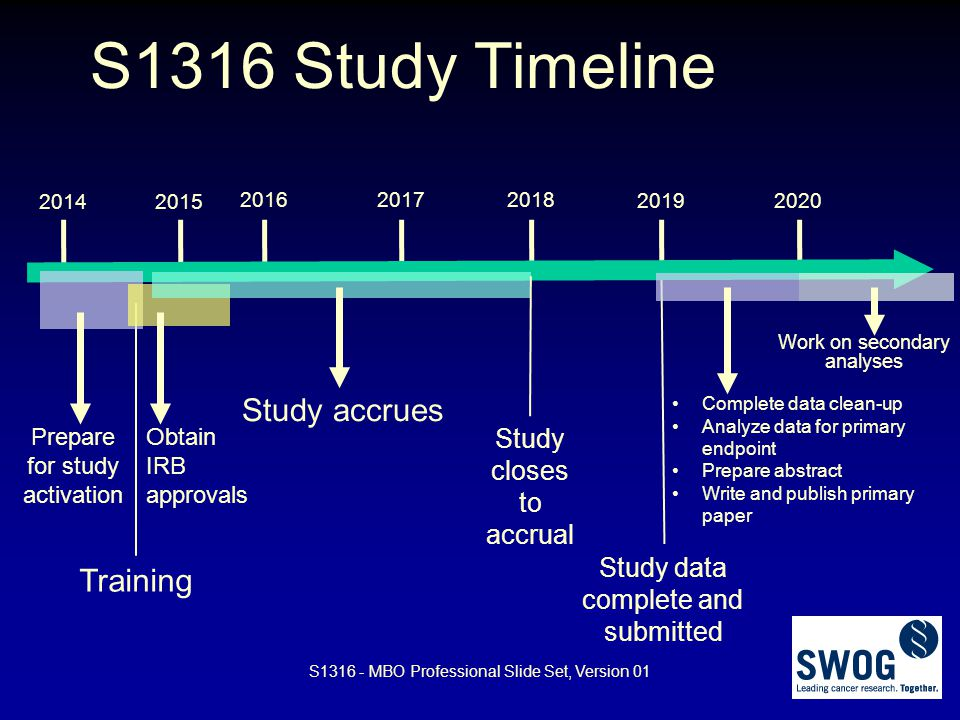 S1316 Study Timeline Study accrues Training Study closes to accrual