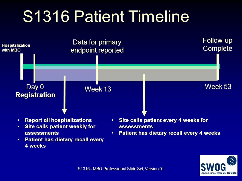 S1316 Patient Timeline Follow-up Complete