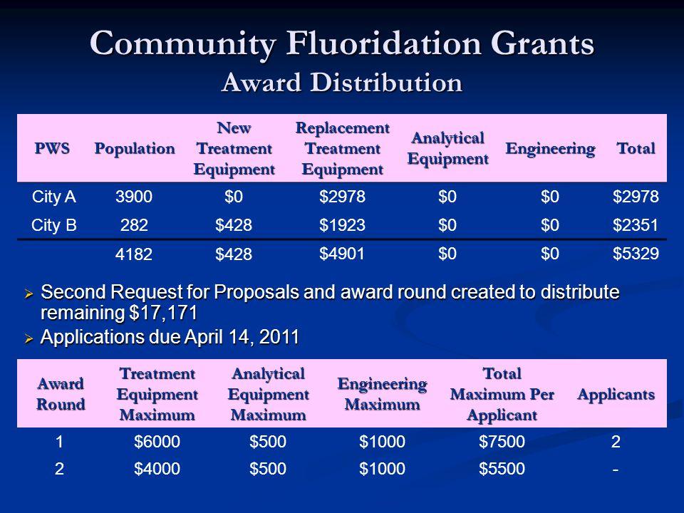 Community Fluoridation Grants Award Distribution
