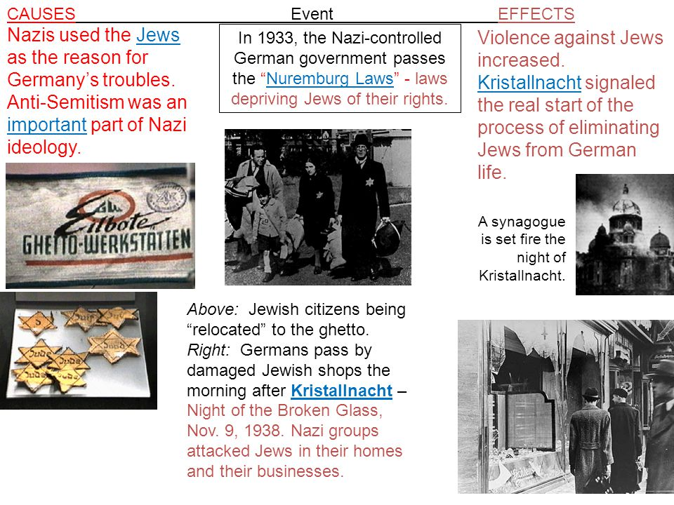 CAUSES Event EFFECTS Nazis used the Jews as the reason for Germany's troubles. Anti-Semitism was an important part of Nazi ideology.
