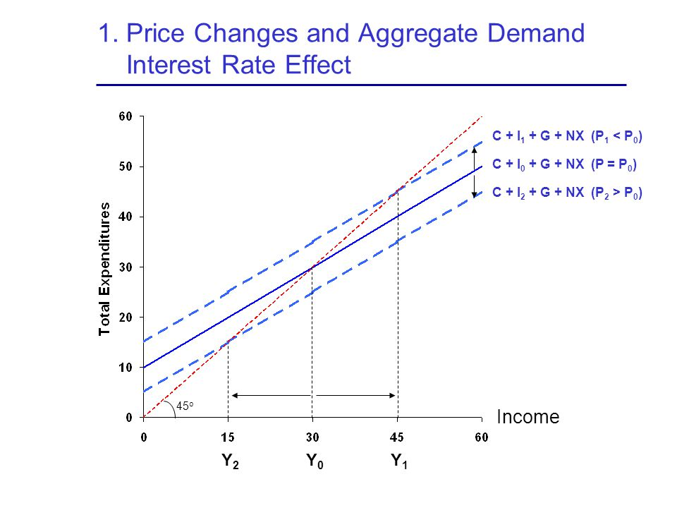 1. Price Changes and Aggregate Demand Interest Rate Effect