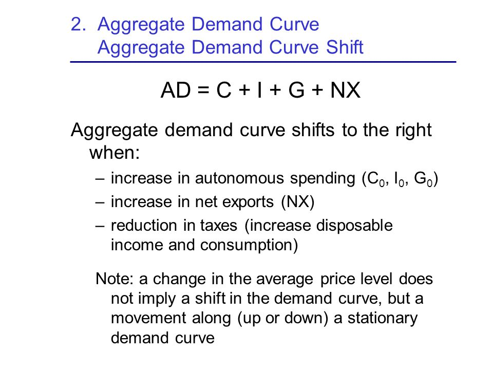 2. Aggregate Demand Curve Aggregate Demand Curve Shift