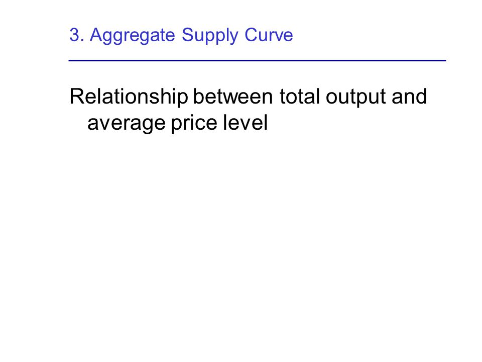 3. Aggregate Supply Curve