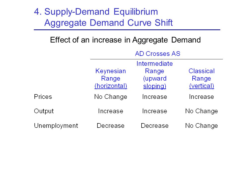 4. Supply-Demand Equilibrium Aggregate Demand Curve Shift