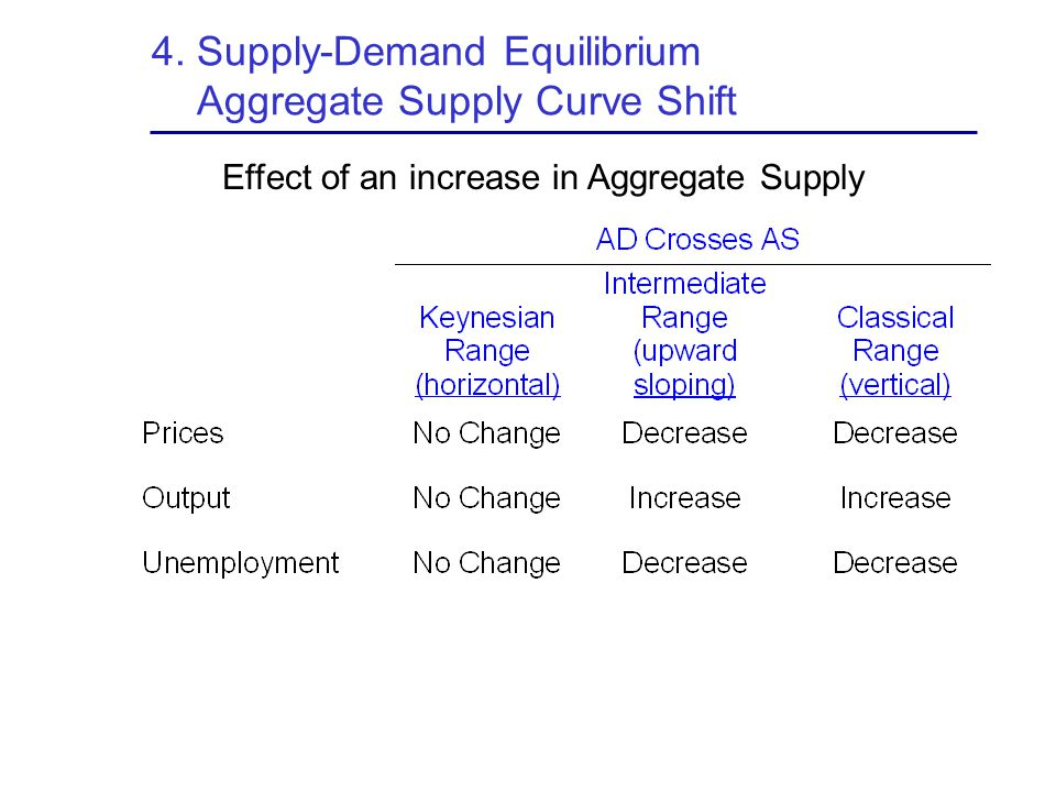 4. Supply-Demand Equilibrium Aggregate Supply Curve Shift