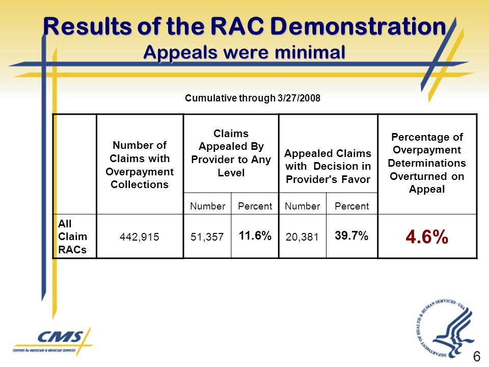 Results of the RAC Demonstration Appeals were minimal