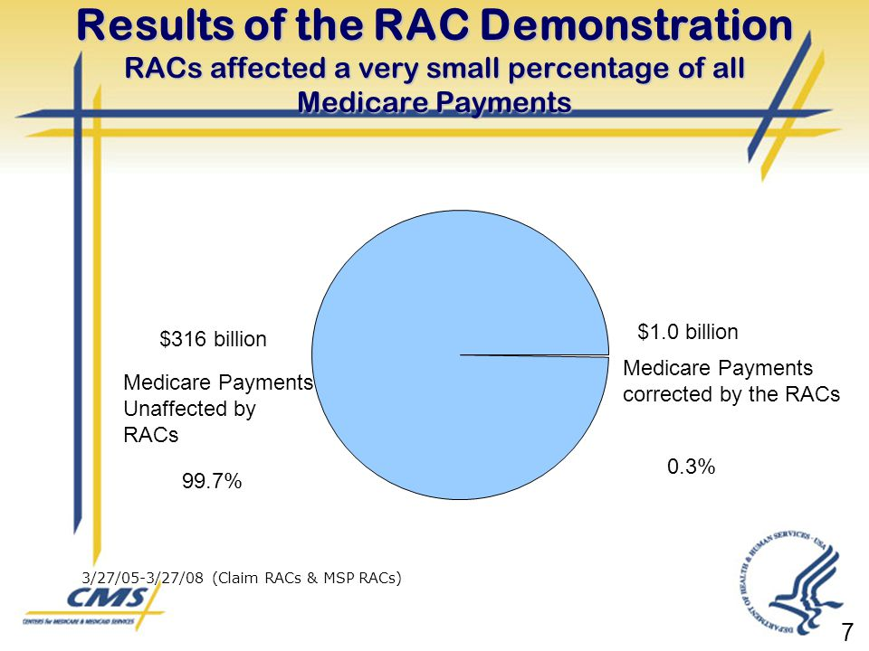 Results of the RAC Demonstration RACs affected a very small percentage of all Medicare Payments