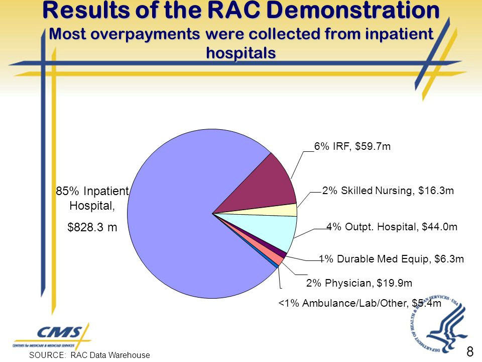Results of the RAC Demonstration Most overpayments were collected from inpatient hospitals