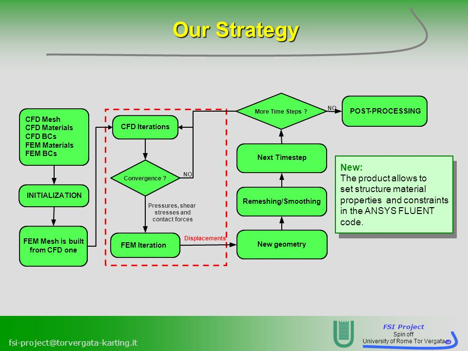 Our Strategy New: The product allows to set structure material