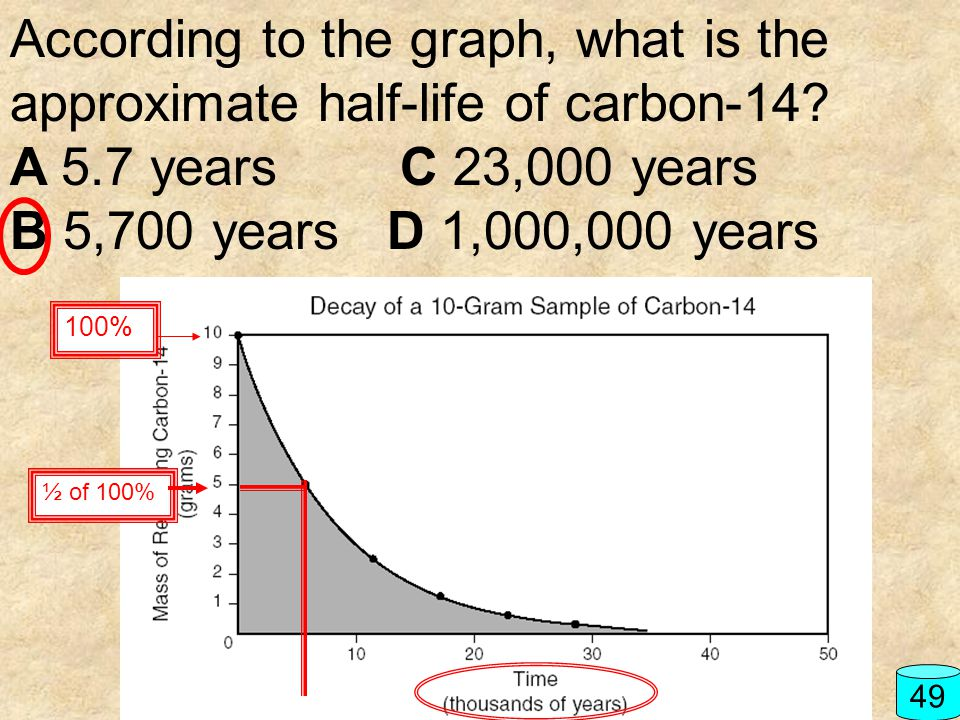 According to the graph, what is the approximate half-life of carbon-14