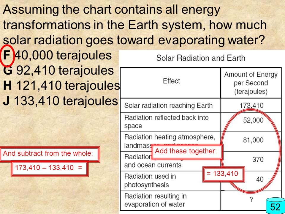 Assuming the chart contains all energy transformations in the Earth system, how much solar radiation goes toward evaporating water