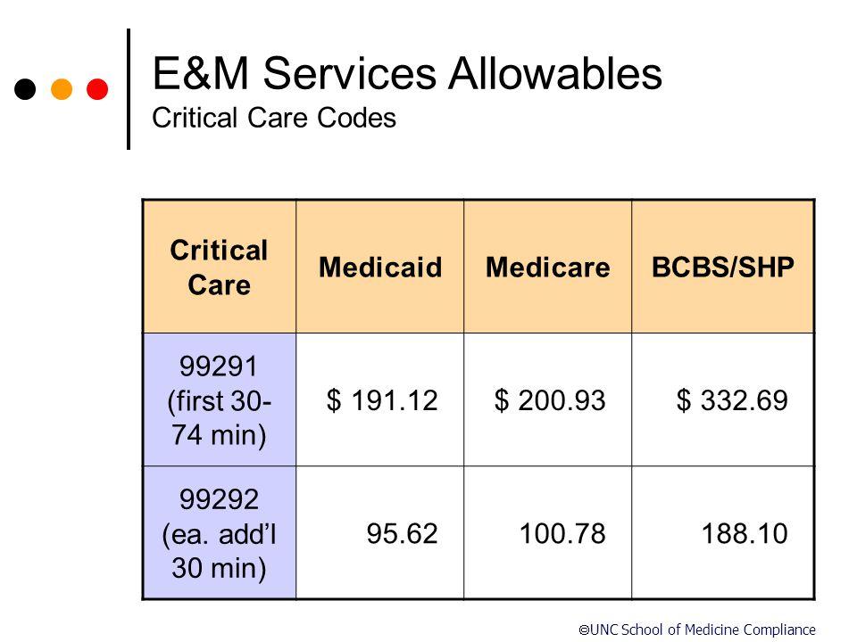 E&M Services Allowables Critical Care Codes