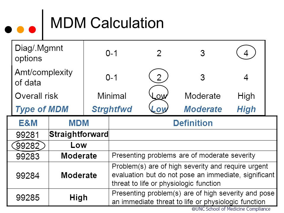 MDM Calculation Diag/.Mgmnt options 0-1 2 3 4 Amt/complexity of data