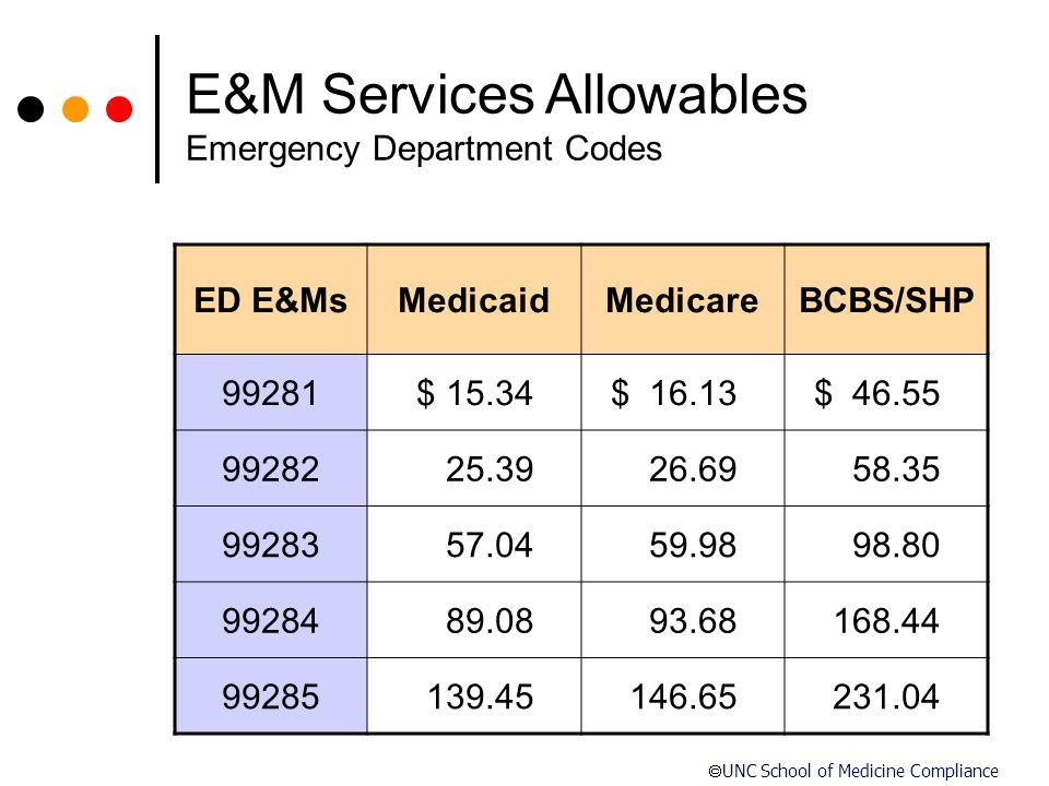 E&M Services Allowables Emergency Department Codes