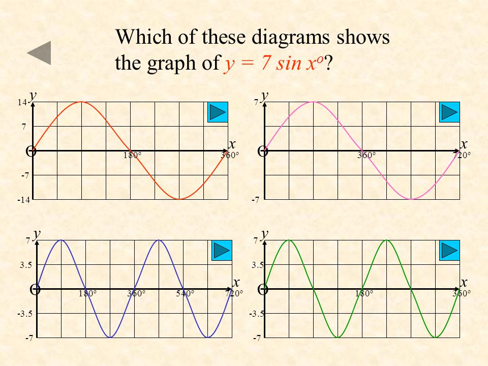 Which of these diagrams shows the graph of y = 7 sin xo