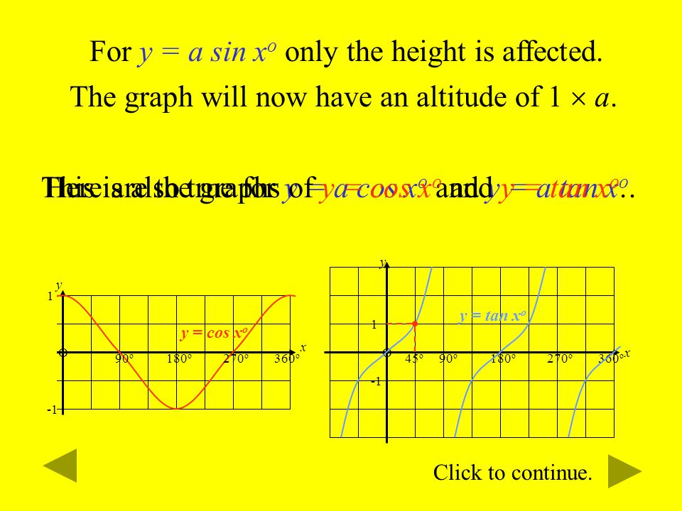 For y = a sin xo only the height is affected.
