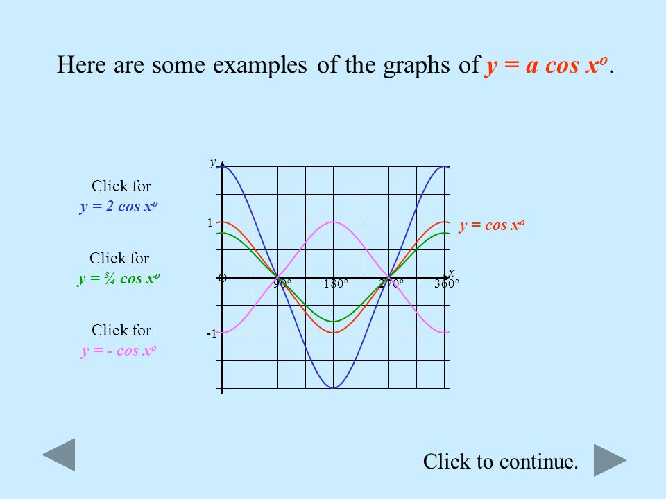 Here are some examples of the graphs of y = a cos xo.