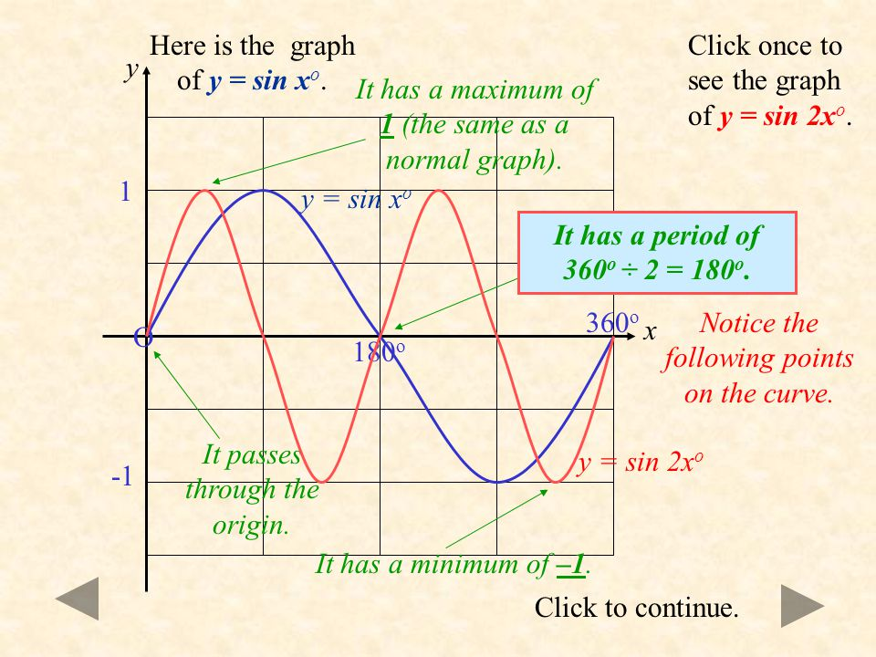Here is the graph of y = sin xo.