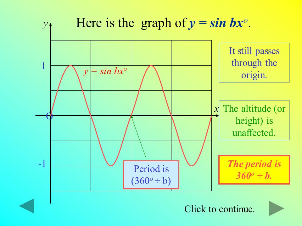 Here is the graph of y = sin bxo.