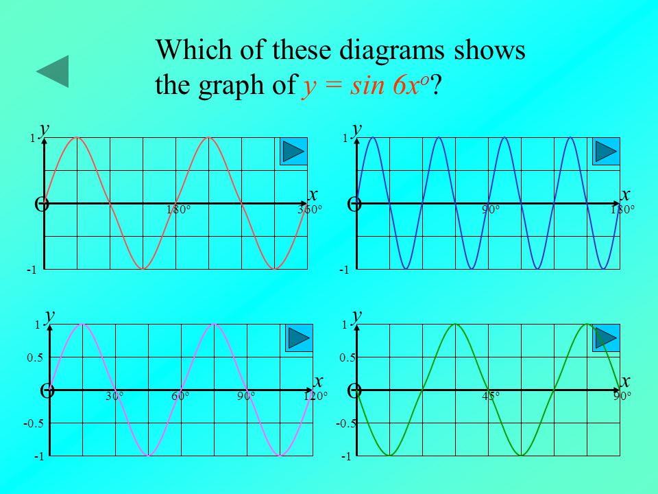 Which of these diagrams shows the graph of y = sin 6xo
